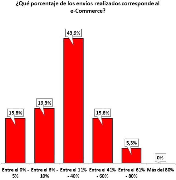 Porcetaje de envíos por e-commerce